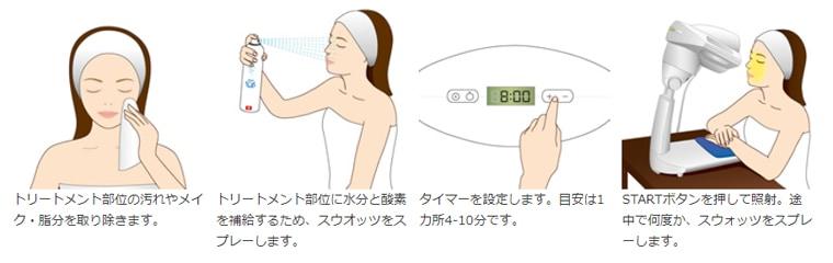 バイオプトロン プロ1の使用方法