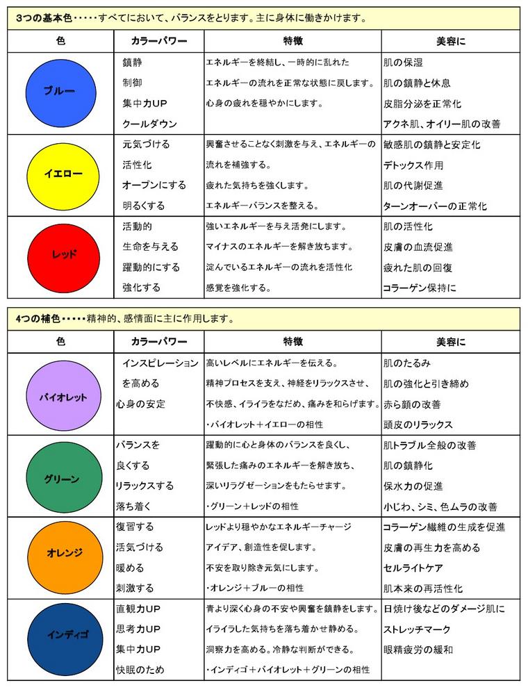 バイオプトロン専用カラーレンズの特徴と目的