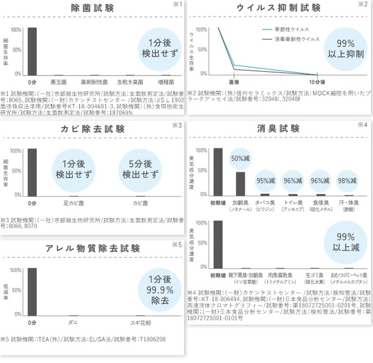 除菌消臭効果に関する試験データ