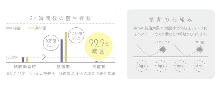 半永久的にタンク内を99.9%抗菌