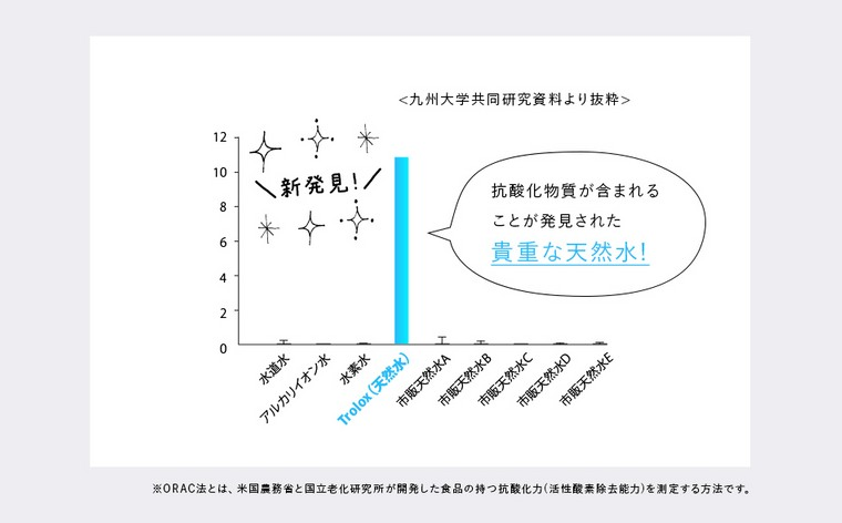 Troloxは、九州大学との共同研究において、活性酸素を打ち消す抗酸化物質を含むことが発見された貴重な天然水です。