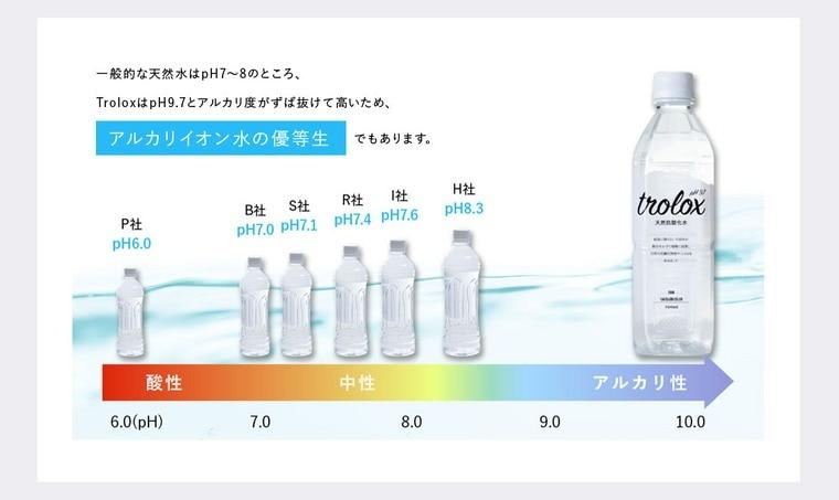 Troloxは、他社のアルカリイオン水と比較してもアルカリ度が非常に高いのです。