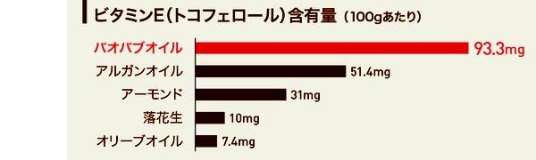 バオバブオイルにはビタミンEがアルガンオイルの約2倍含まれています