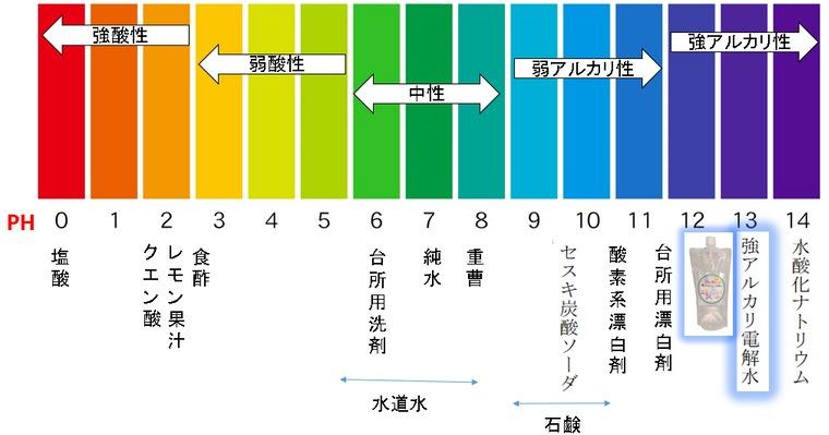 アルカリPH値と溶液の比較表