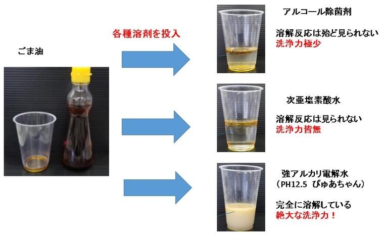 強アルカリイオン電解水の洗浄力