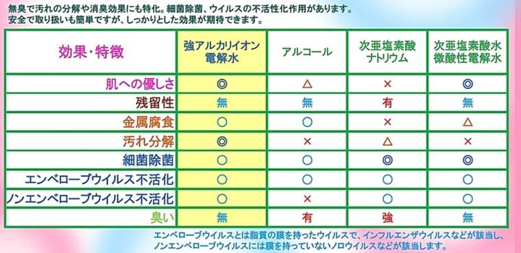 強アルカリイオン電解水の作用比較