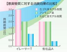 イレーサーT 消臭効果 比較グラフ