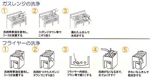 頑固な汚れには、厨房用アルカリ性油汚れ用洗剤 ニューケミクール