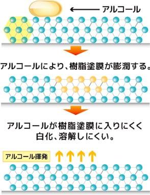 アクリル系ハイクロスリングポリマーのメカニズム/ペンギン メディックAg速乾プラス