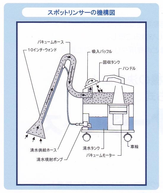 スポットインサー 構造図