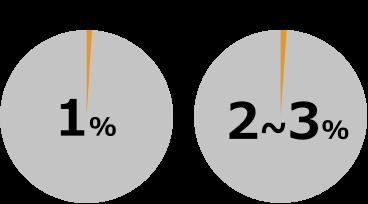 純正品とリサイクルトナーの不具合率比較