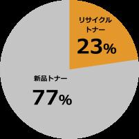 リサイクルトナーの比率