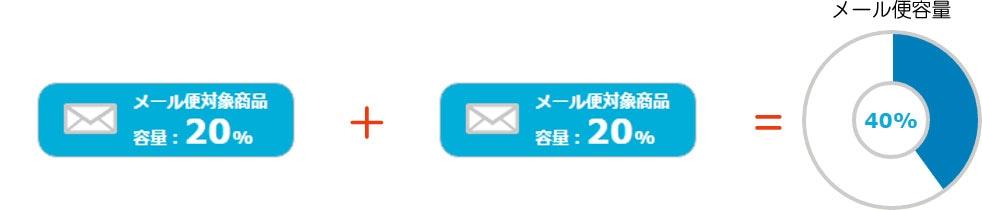 メール便で配送