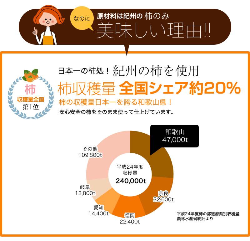 収穫量日本一の和歌山の柿を使用しています