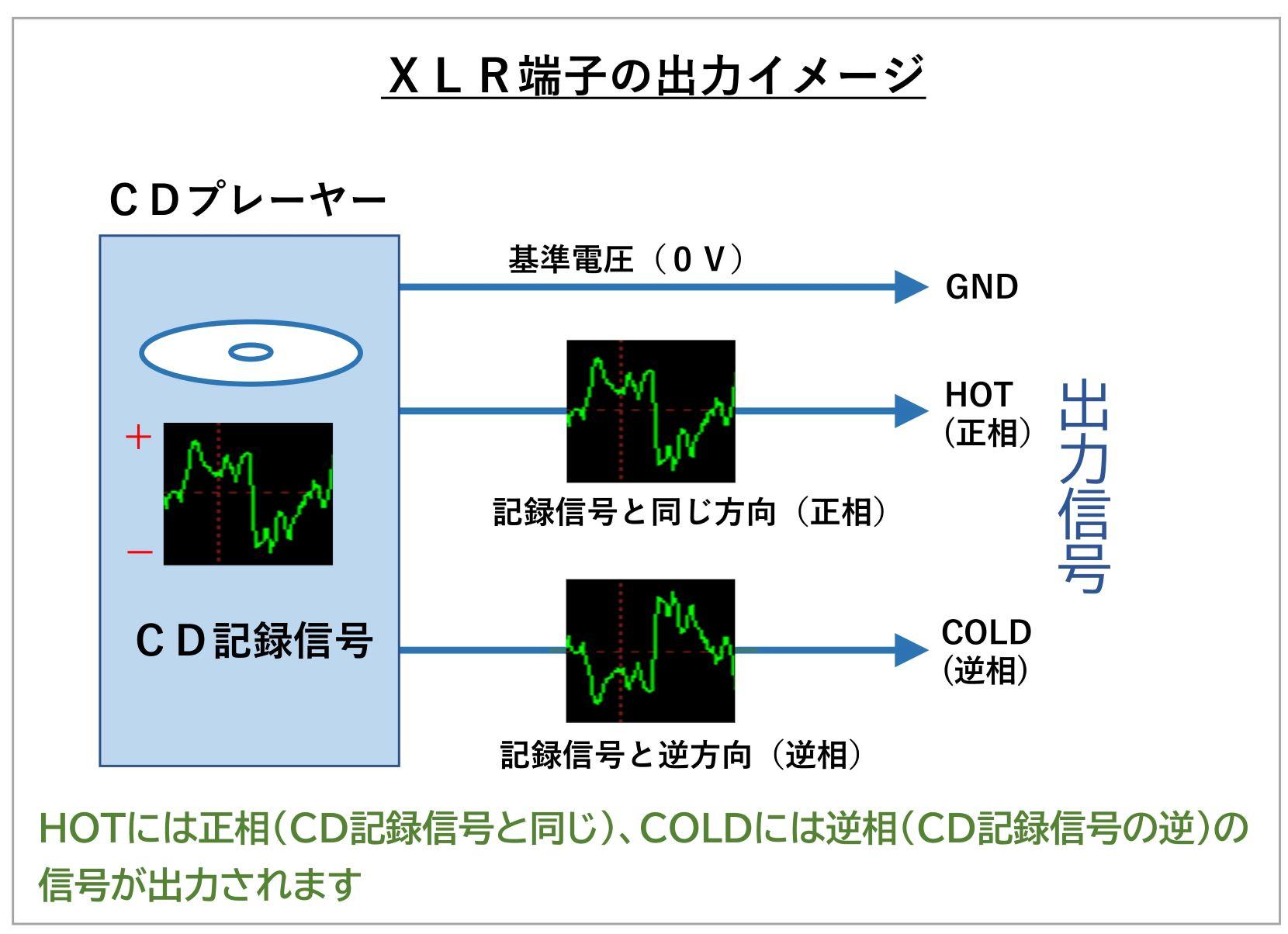 XLR出力信号イメージ