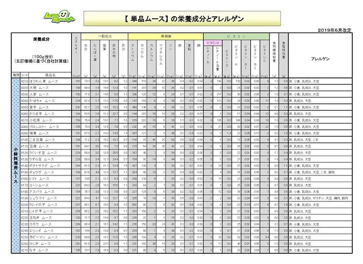 単品ムース(メイン)の栄養成分表です