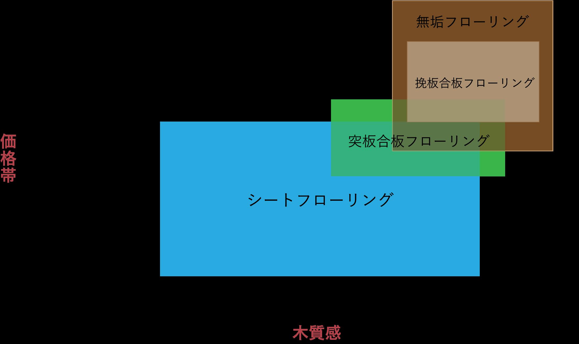 フローリング材の木質感と価格帯のイメージ図