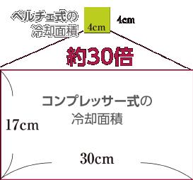 ペルチェ式の冷却面積