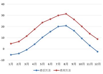 月別平均最低気温・最高気温(2006~2016)