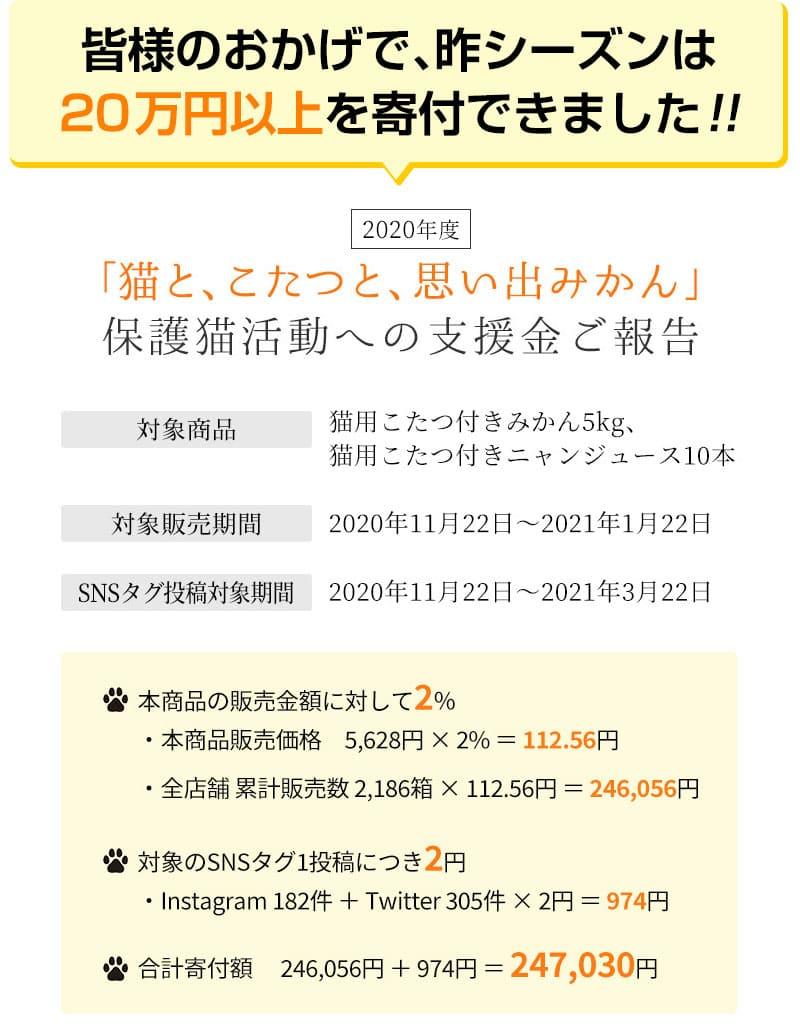 皆様のおかげで、昨シーズンは20万円以上を寄付できました!!