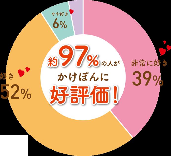 ゆず醤油かけぽんのココがすき円グラフ