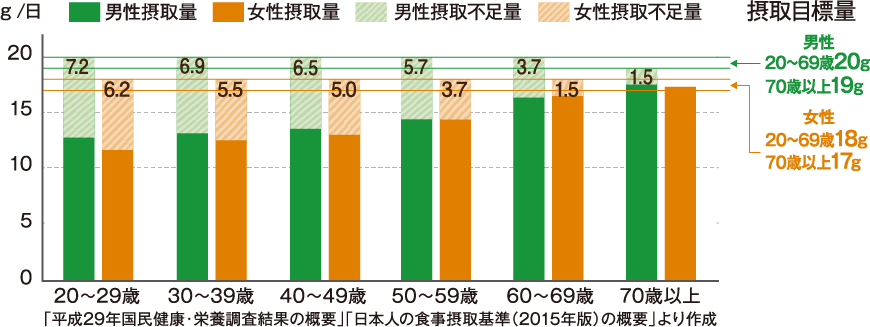 日本人の食物繊維摂取状況グラフ