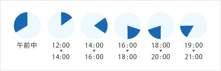午前中 12:00〜14:00 14:00〜16:00 16:00〜18:00 18:00〜20:00 19:00〜21:00