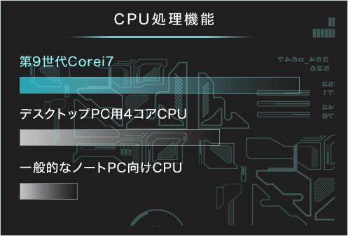 CPU処理機能
