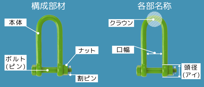 シャックルの構成部材と各部の名称