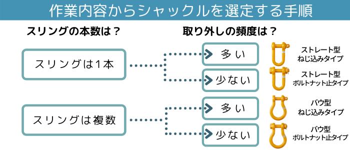 作業内容からシャックルを選定する手順