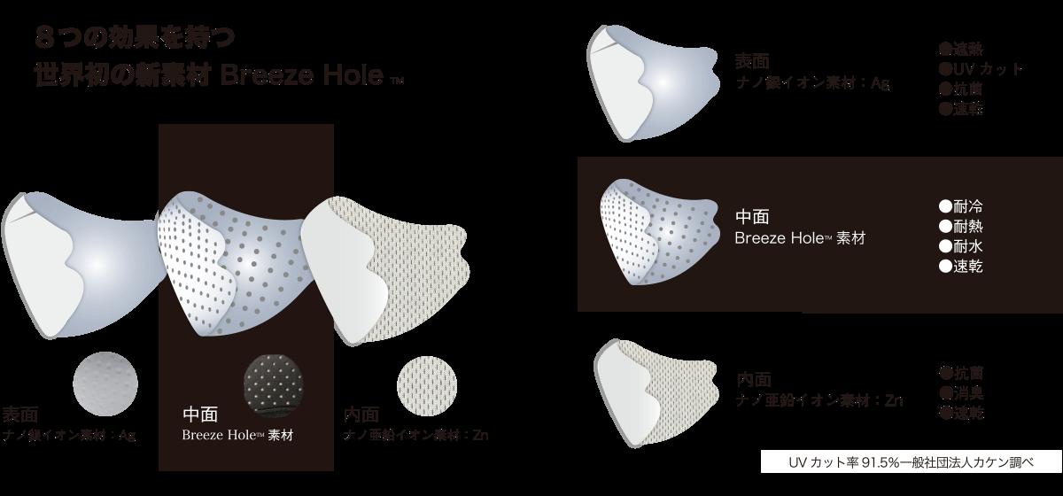 8つの効果を持つ世界初の新素材 Breeze Hole