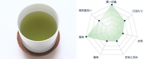 玄米茶スペック