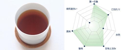 薩摩紅茶スペック