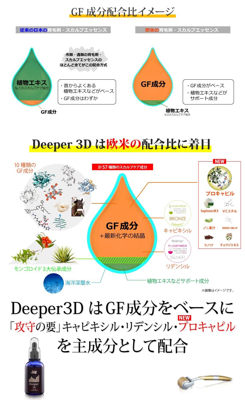2019 Deeper3d成分配合比