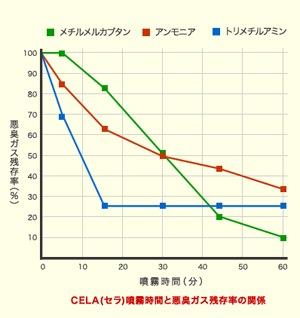消臭力グラフ