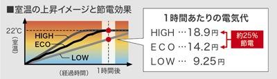 ECOモードによる節電効果