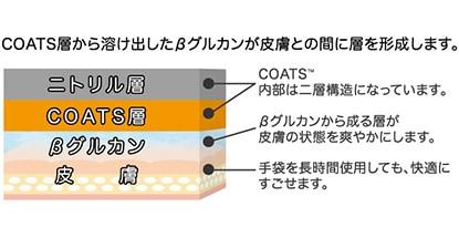 COATS層