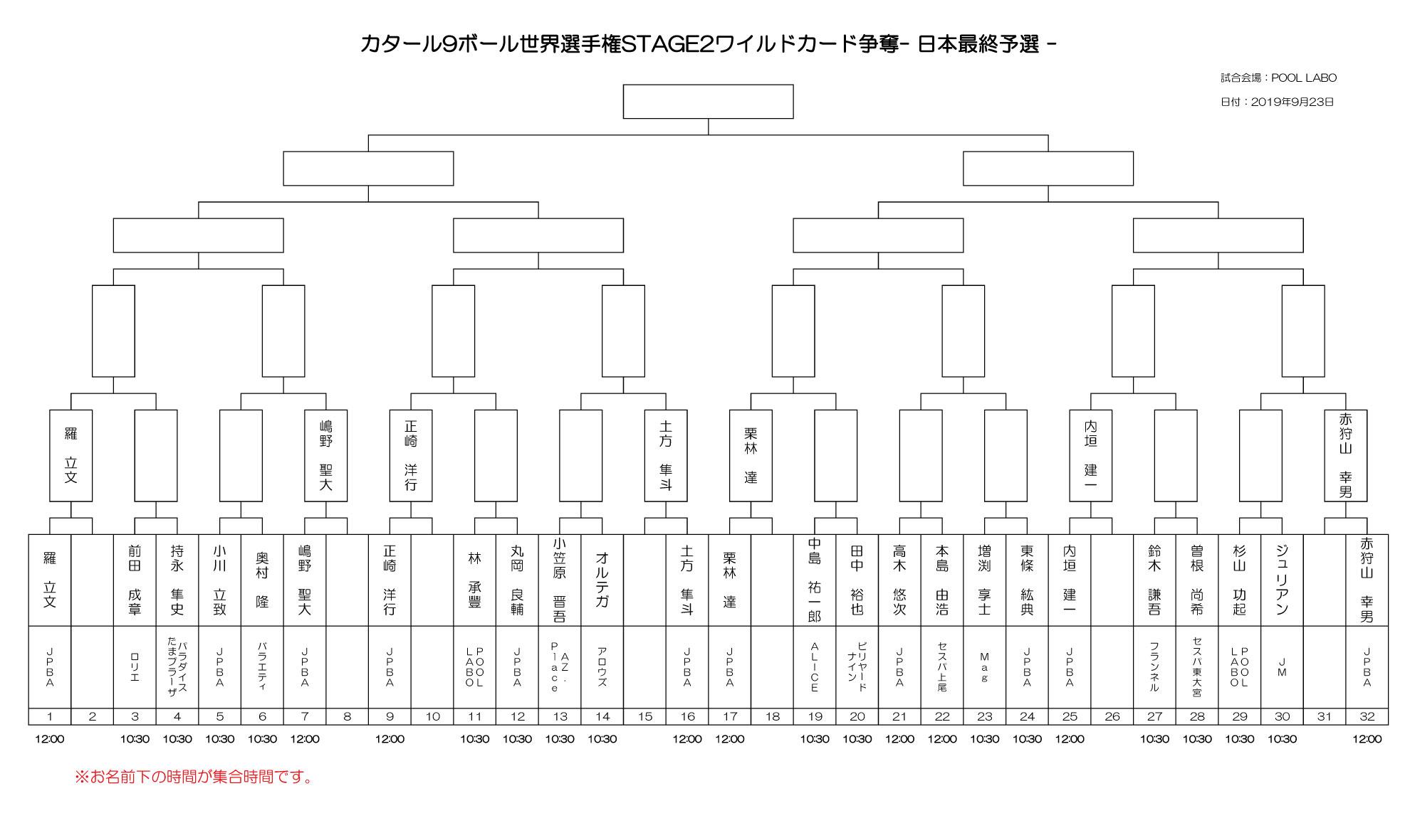 ワールドナインボールチャンピオンシップ STAGE2ワイルドカード争奪日本最終予選トーナメント表