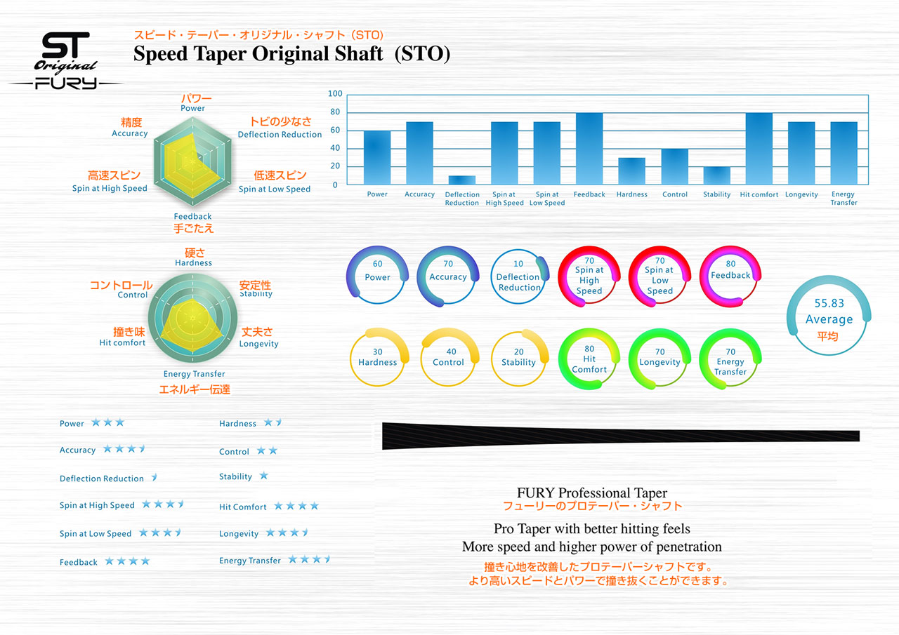 STO(Speed Taper Original Shaft)スピード・テーパー・オリジナル・シャフト
