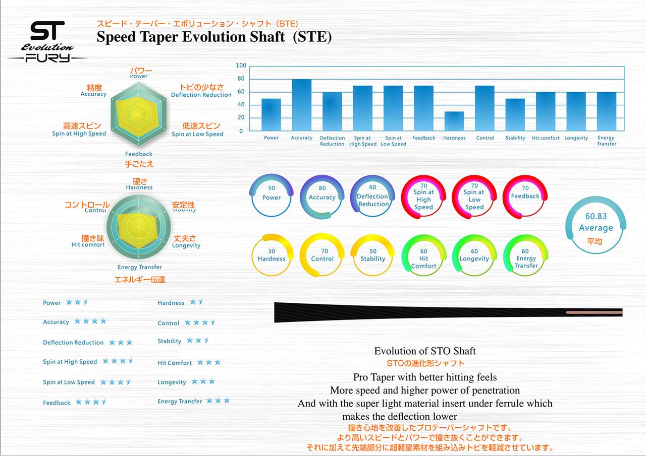 HTE(Hard Taper Evolution Shaft)ハード・テーパー・エボリューション・シャフト
