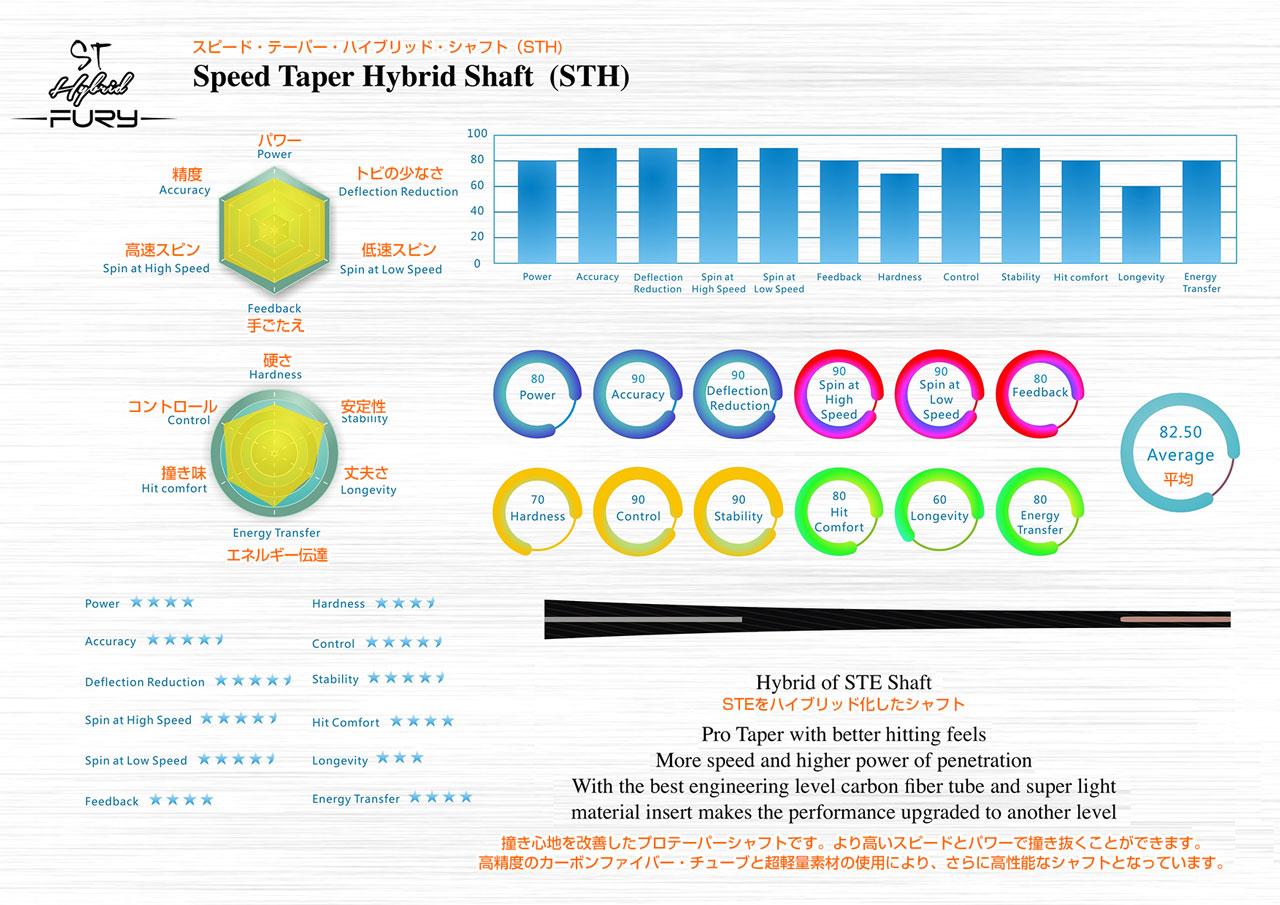 STH(Speed Taper Hybrid Shaft)ハード・テーパー・エボリューション・シャフト