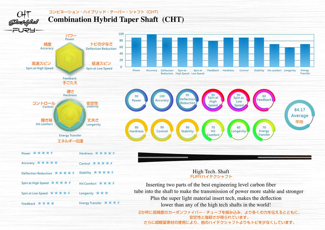 CHT(Combination Hybrid Taper Shaft)コンビネーション・ハイブリッド・テーパー・シャフト