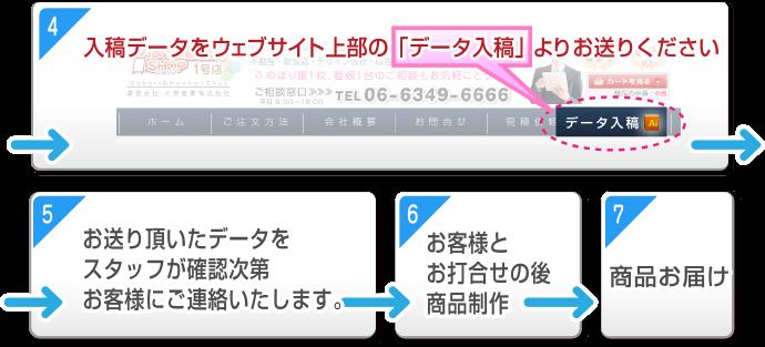 のぼり旗 ご注文・データ入稿の流れ(2