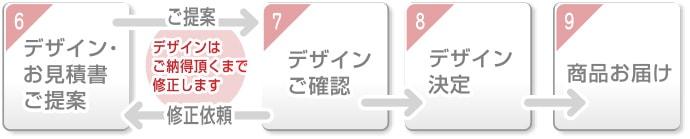 のぼり旗-ご注文からお届けまで(3)