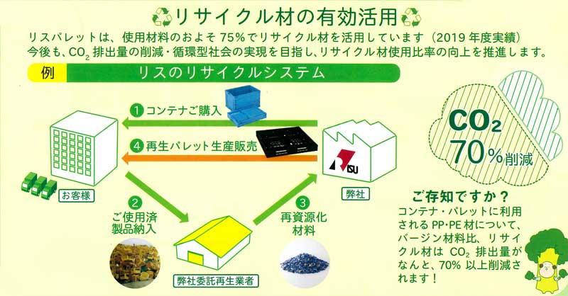 バイオマスプラスチック素材を使用したパレットのリサイクル材の有効活用法図