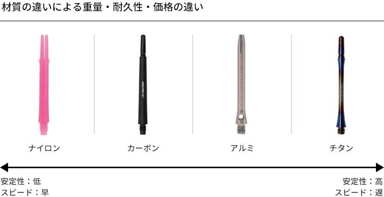 材質の違いによる重量・耐久性・価格の違い