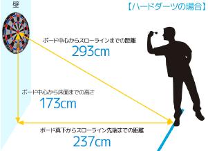 距離を計測する