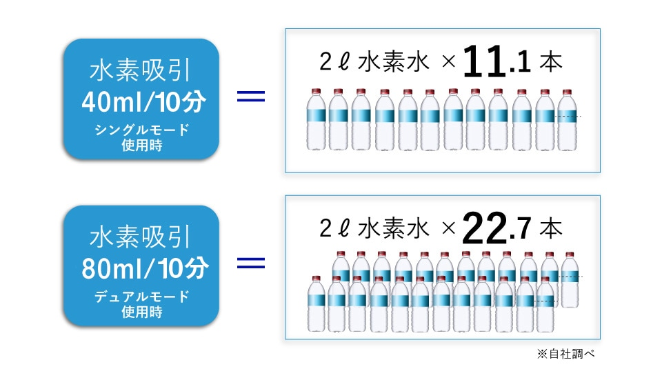 水素吸引40㎖/1分=2ℓ水素水×11.5本分 水素吸引80㎖/10分=2ℓ水素水×22.7本
