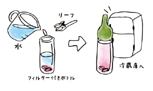 水出しでアイスハーブティーイラスト