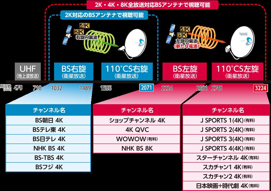 2K・4K・8Kは全放送対応BSアンテナで視聴可能